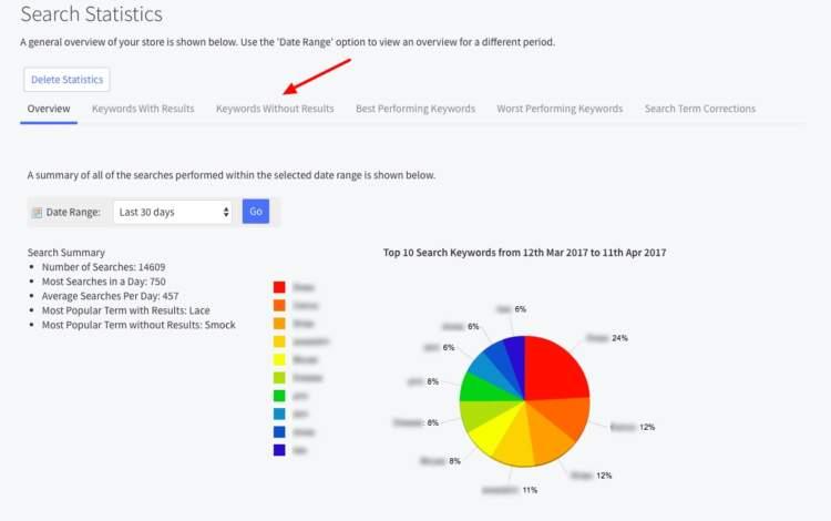 statistiche di ricerca per l'ottimizzazione del tasso di conversione 2018