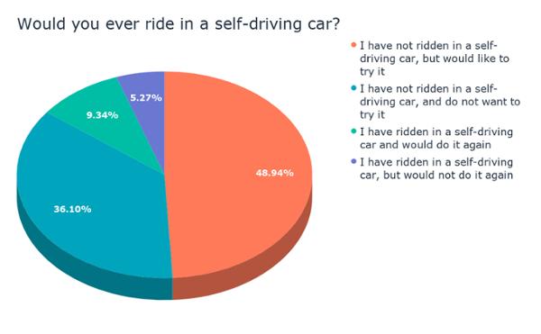 Vorresti mai guidare in una macchina auto-guida_ (2)