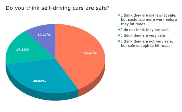 Pensi che le auto a guida autonoma siano sicure_ (1)