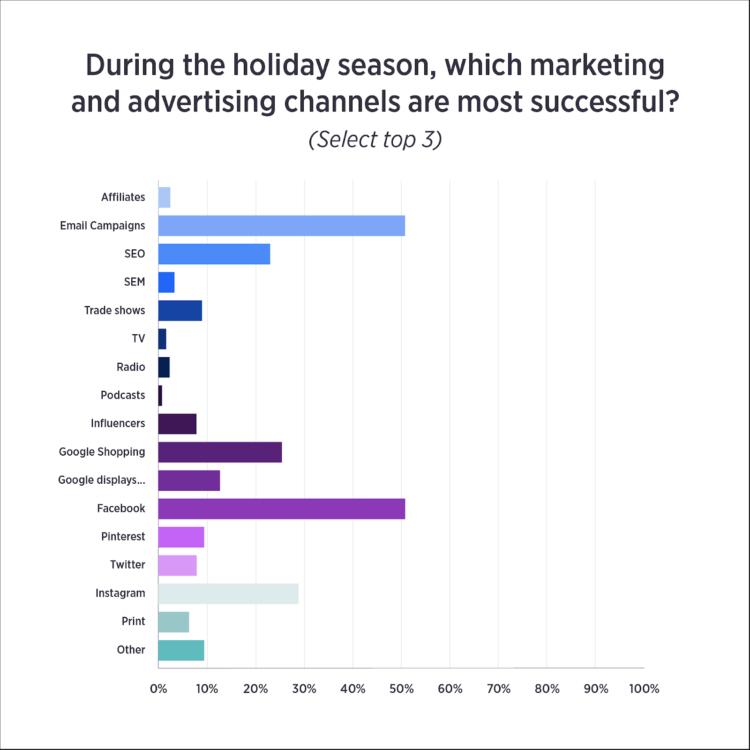 canali pubblicitari di e-commerce per le vacanze