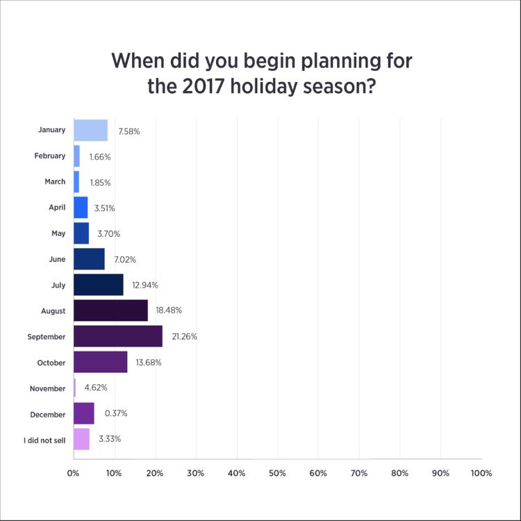 pianificazione delle vacanze e-commerce