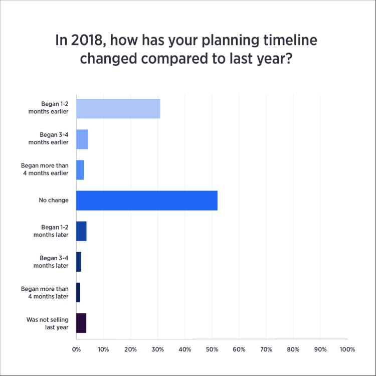 cronologia di pianificazione e-commerce per le vacanze