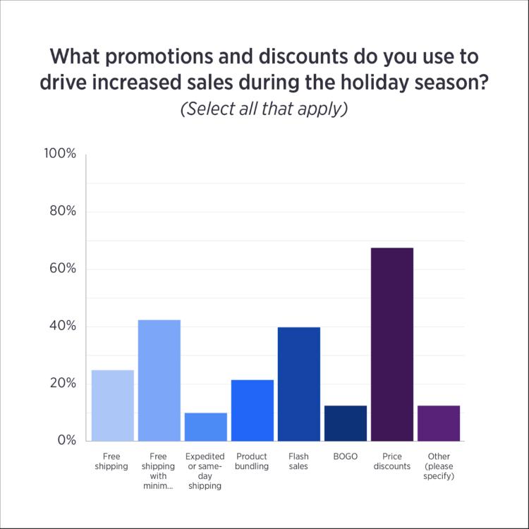 promozioni e-commerce per le vacanze