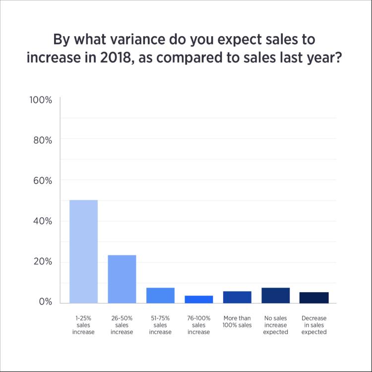 varianza delle vendite di e-commerce per le vacanze