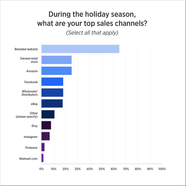 canale di vendita e-commerce per le vacanze