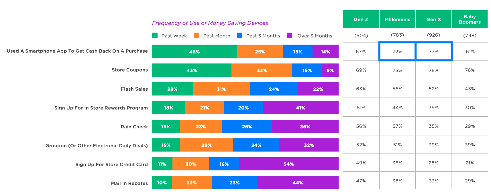 frequenza di utilizzo dei dispositivi per risparmiare denaro