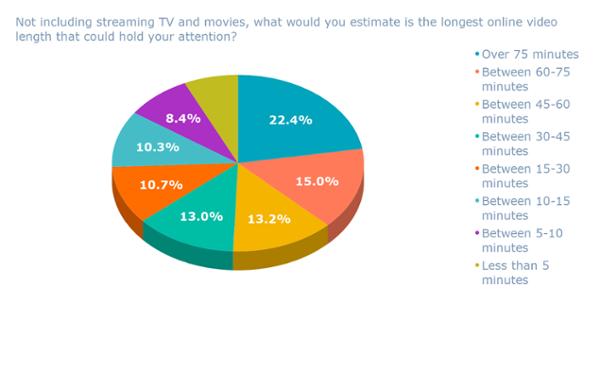 A parte lo streaming di TV e film, cosa valuteresti è la lunghezza video più lunga che potrebbe attirare la tua attenzione_ (1)