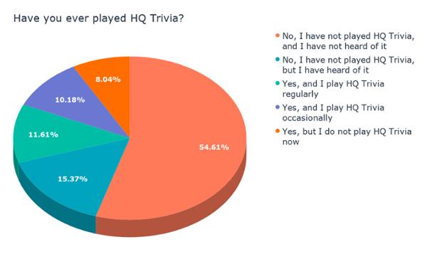 Hai mai giocato a HQ Trivia_