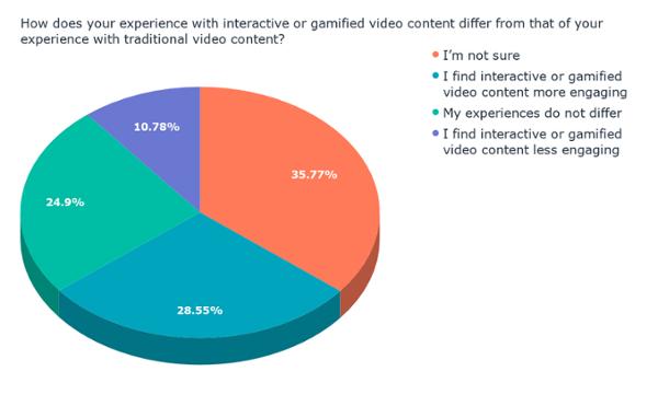 In che modo la tua esperienza con i contenuti video interattivi o gamificati differisce da quella della tua esperienza con i contenuti video tradizionali_ (1)