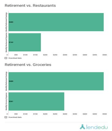 Pensionamento vs ristoranti e grafici di generi alimentari