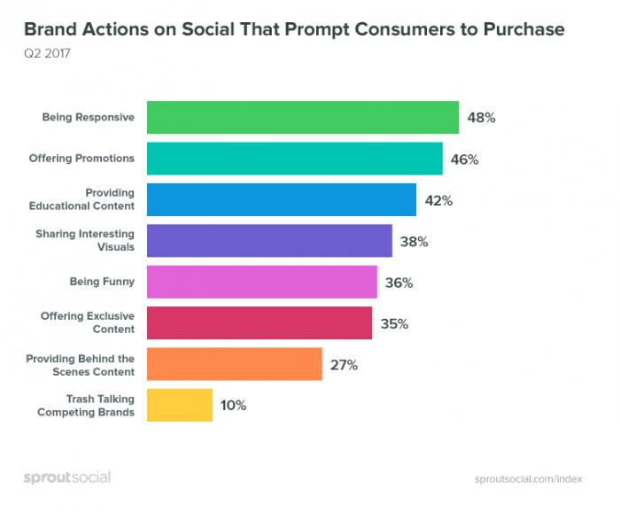 Azioni sociali del marchio