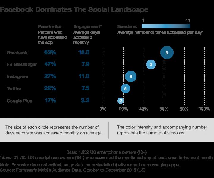 Facebook domina il panorama sociale