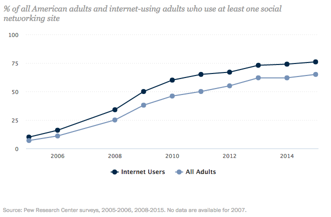 Pew trend dei social media 2005-2015