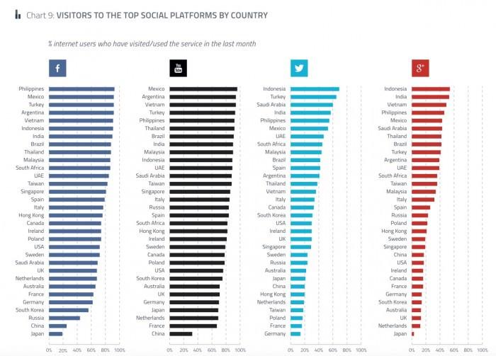 Popolarità del social network 2015 per paese