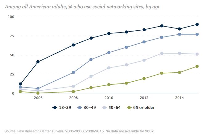 Piang i trend dei social media per gruppo di età