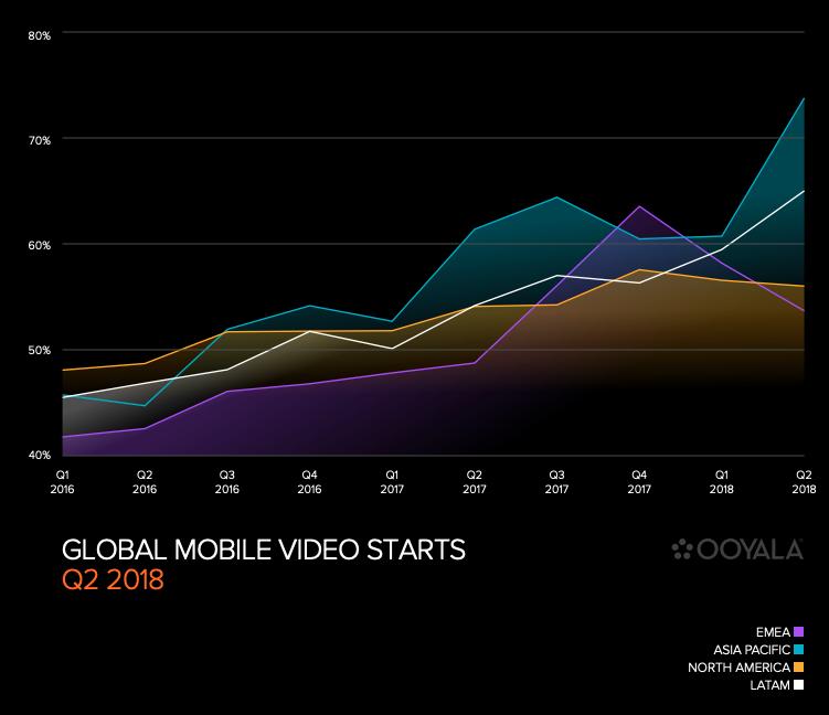 Il video mobile globale inizia il secondo trimestre del 2018