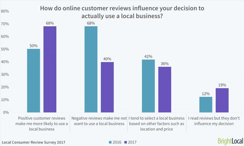 In che modo le recensioni dei clienti online influenzano la tua decisione di utilizzare effettivamente un'azienda locale?