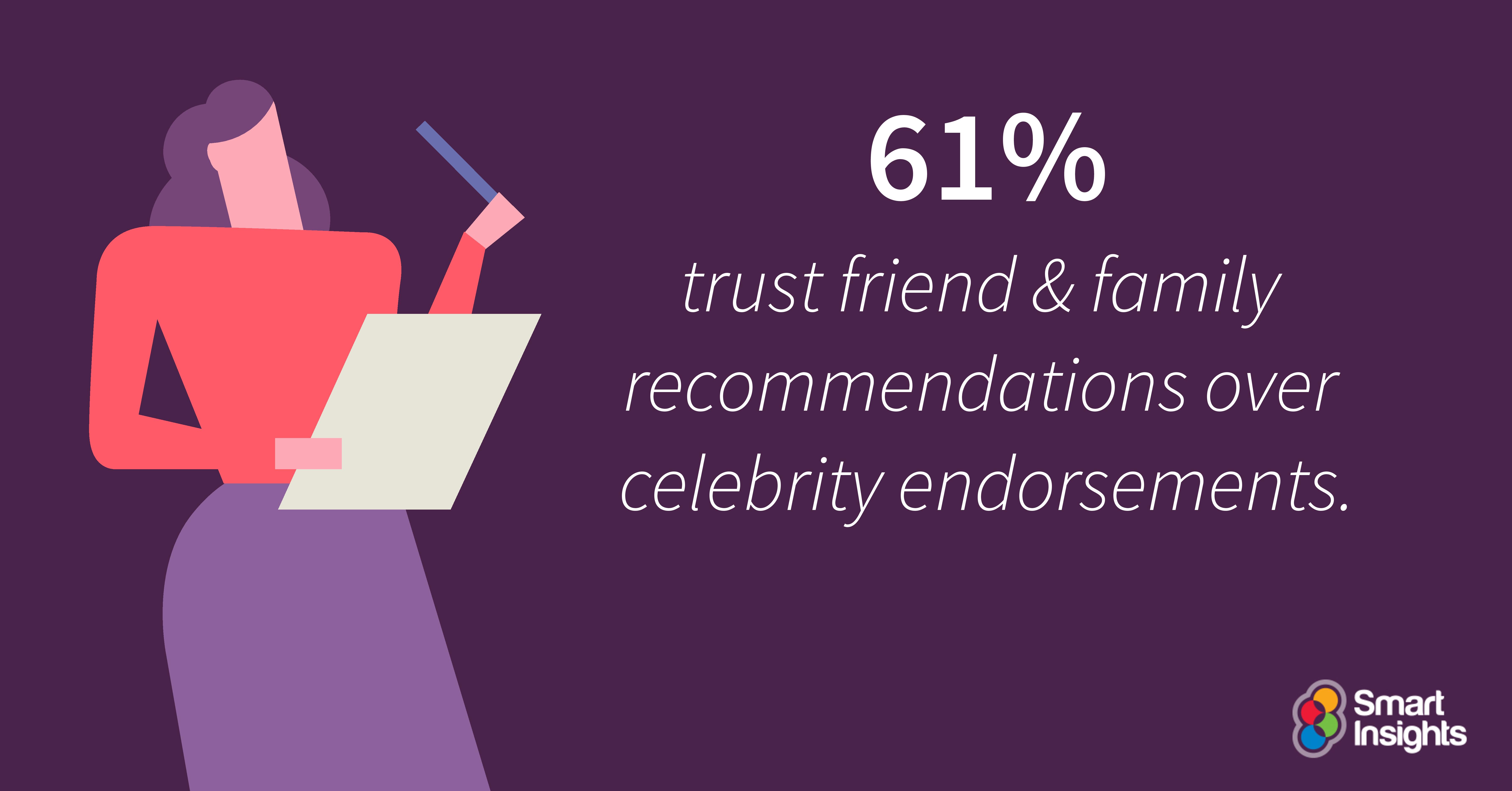 Il 61% si fida delle raccomandazioni di amici e familiari rispetto alle specializzazioni di celebrità