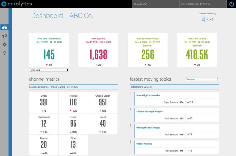 dashboard dei contenuti ceritolitici