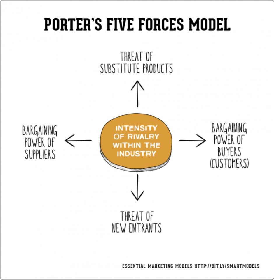 Il modello delle cinque forze di Porter