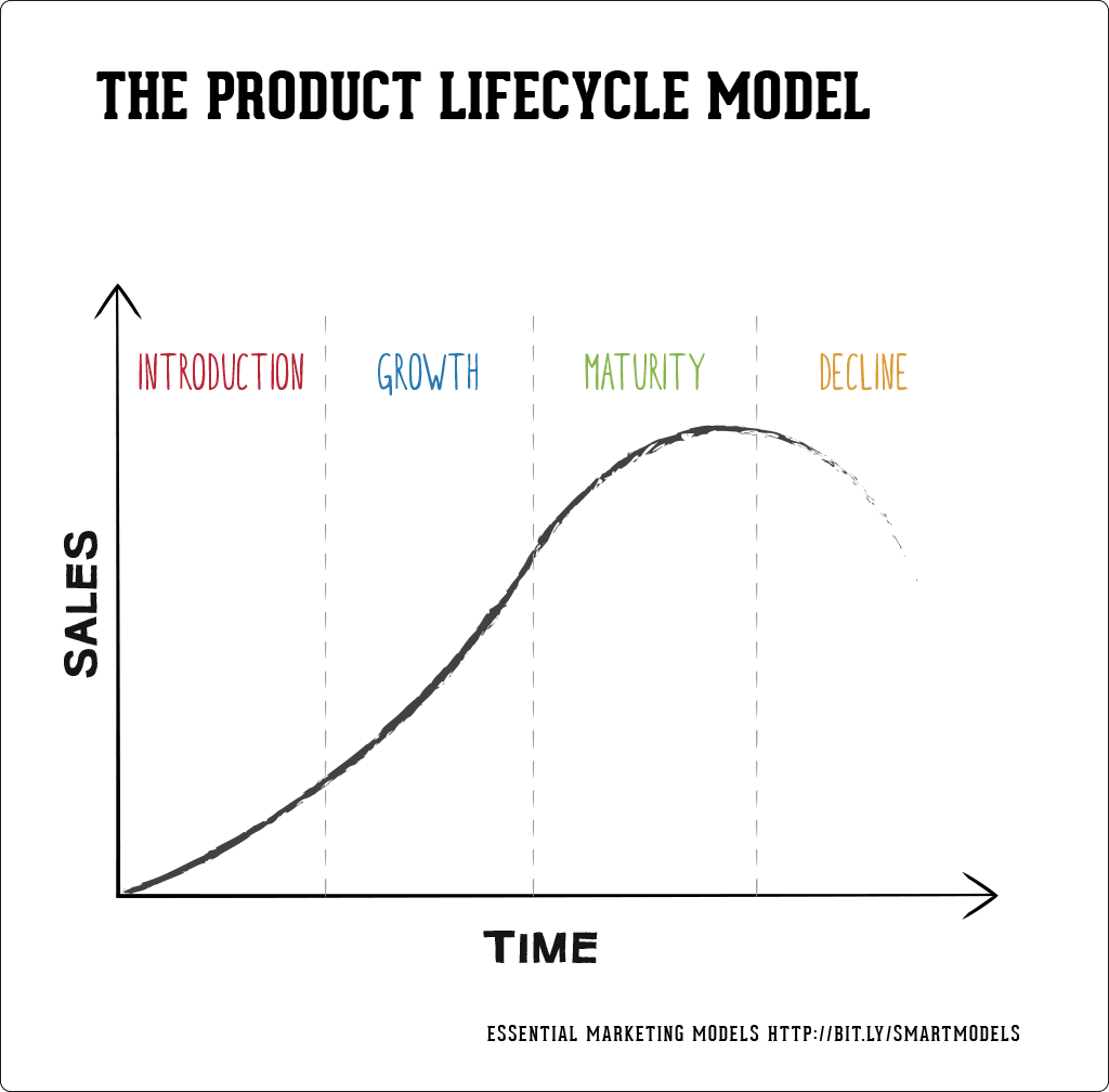Il modello Product Lifecycle