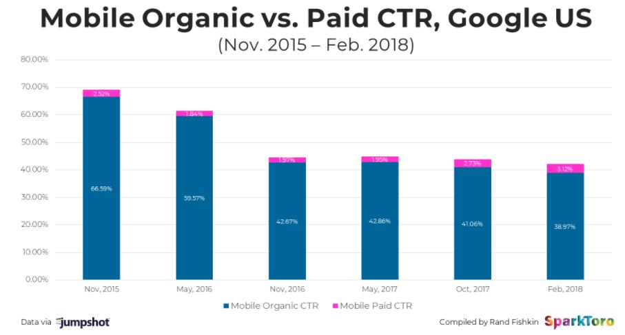 CTR mobile organico a pagamento