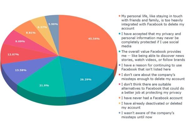 Quali sono le tue ragioni per continuare a utilizzare Facebook, nonostante questi problemi_