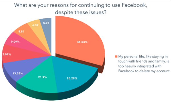 La mia vita personale, come rimanere in contatto con amici e familiari, è troppo integrata con Facebook per cancellare il mio account-1