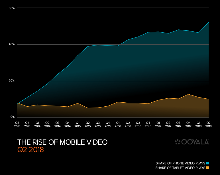 L'ascesa del video mobile Q2 2018