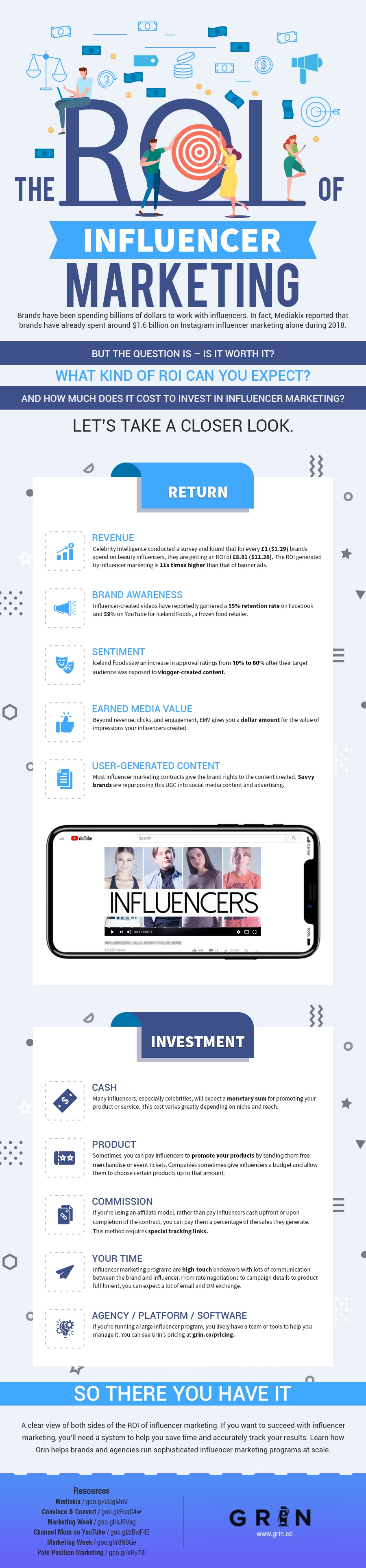 Il ROI di Influencer Marketing