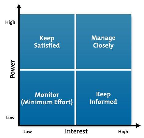 Diagramma a griglia potenza-interesse delle parti interessate