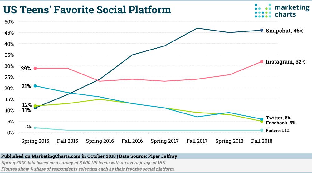 piattaforma di social media preferita dagli adolescenti