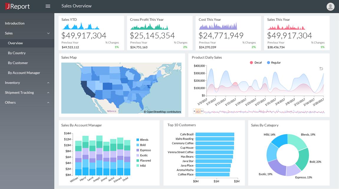Visualizzazioni KPI