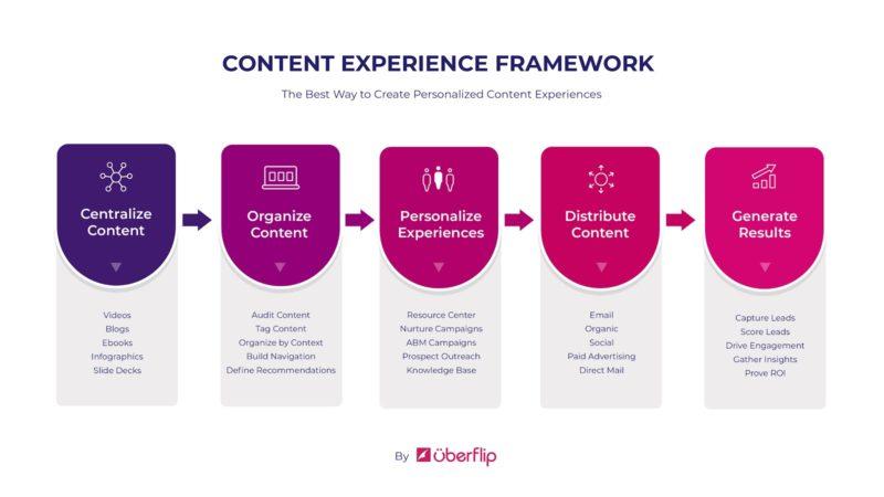 struttura dell'esperienza del contenuto