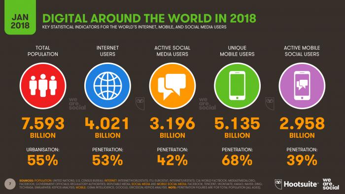 DIGITAL-IN-2018-001-GLOBAL-OVERVIEWpng