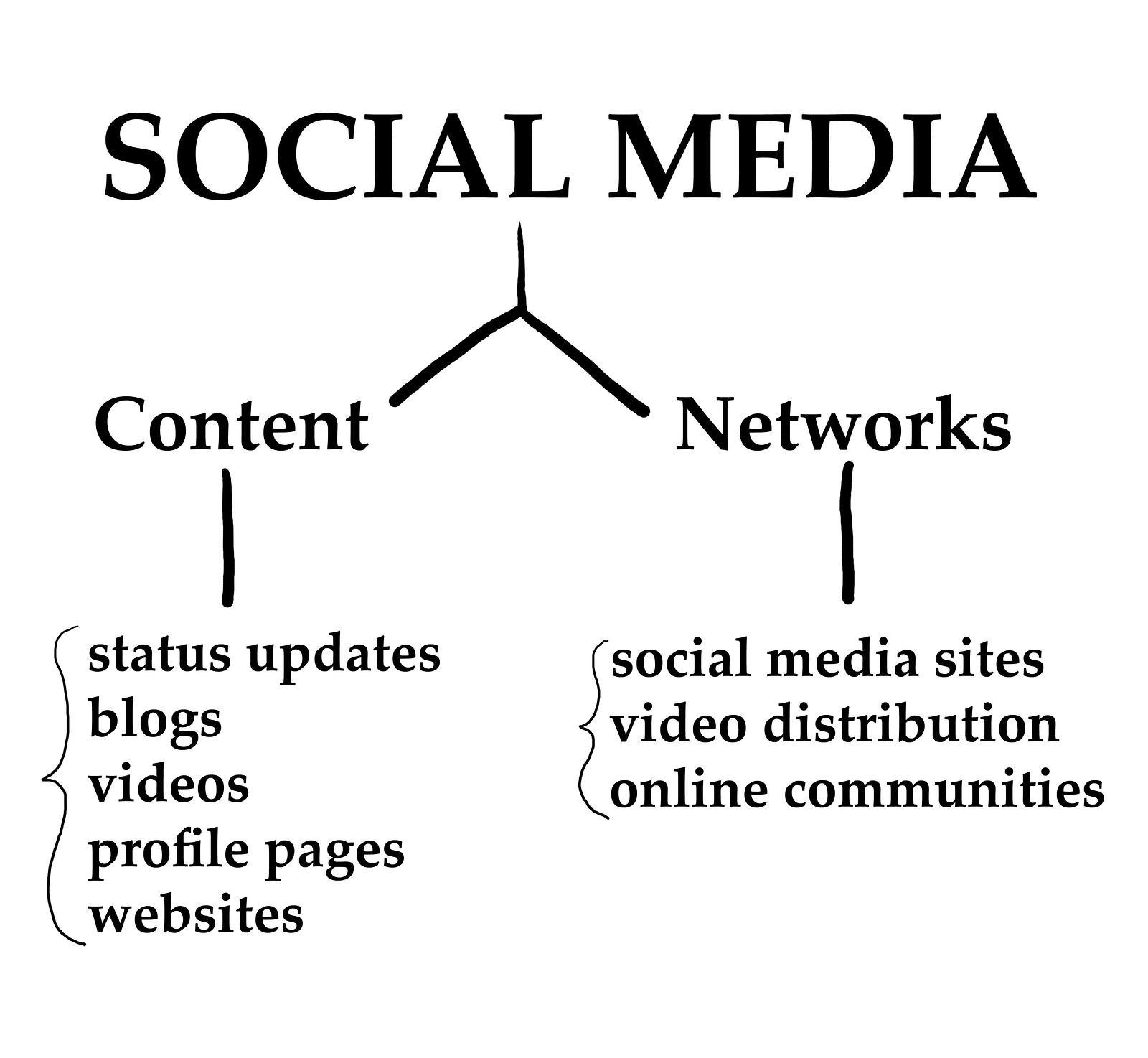 Scegliere le giuste piattaforme di social media per il tuo business