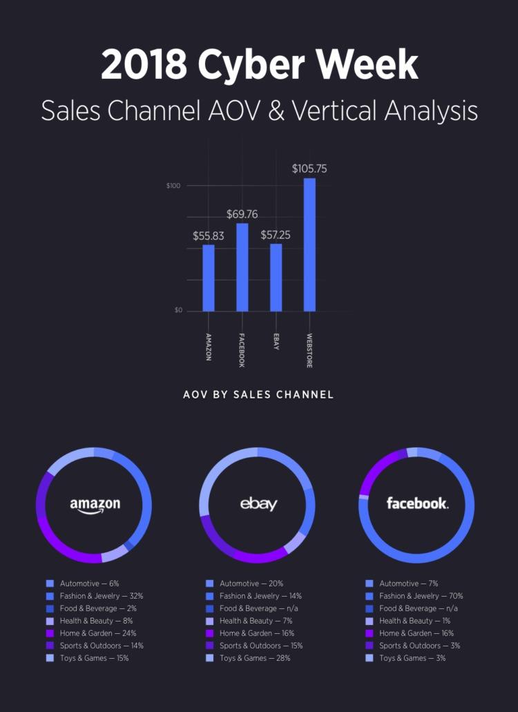 Analisi verticale del canale di vendita dei dati della settimana informatica