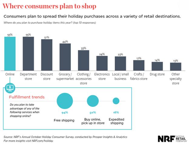 xNRF Holiday Consumer Survey