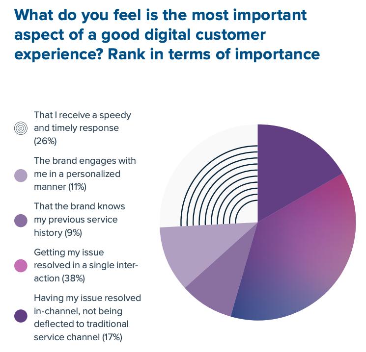 Quale pensi che sia l'aspetto più importante della buona esperienza dei clienti digitali?