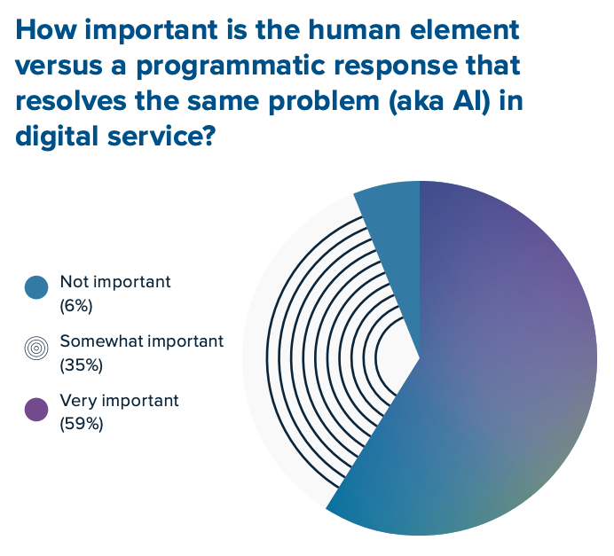 Quanto è importante l'elemento umano rispetto a una risposta programmatica che risolve lo stesso problema?