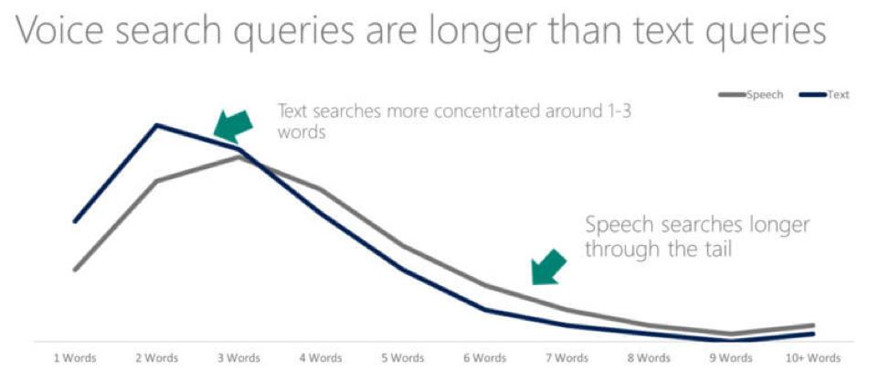 Le query di ricerca vocale sono più lunghe del grafico delle query di testo
