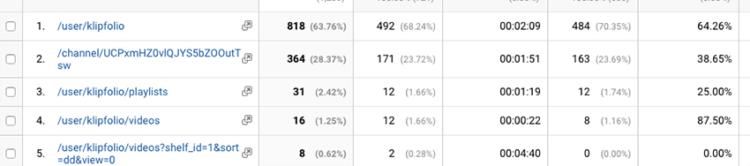 Google Analytics di YouTube