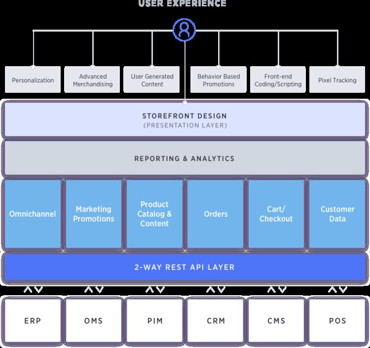 commercio senza testa architettura SaaS