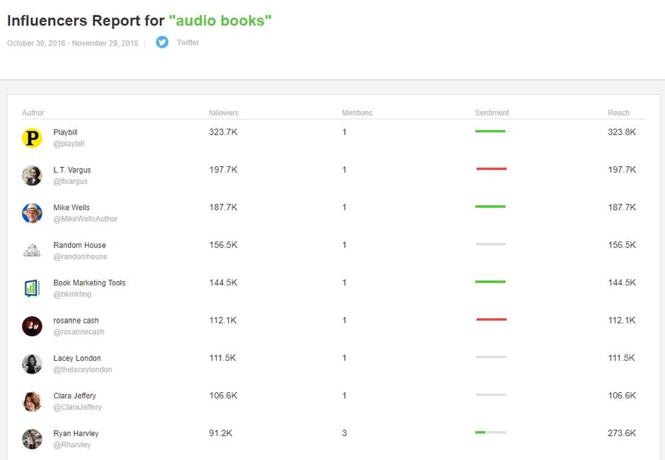 Rapporti degli influenti per audiolibri