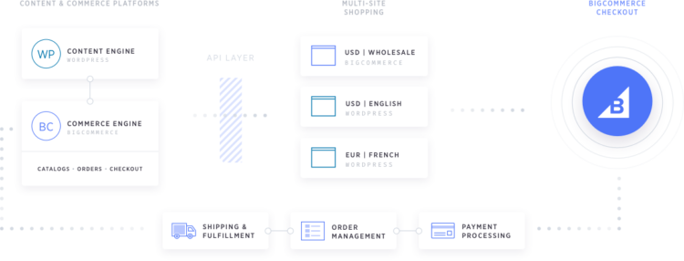 bigcommerce per i vantaggi di wordpress per i rivenditori