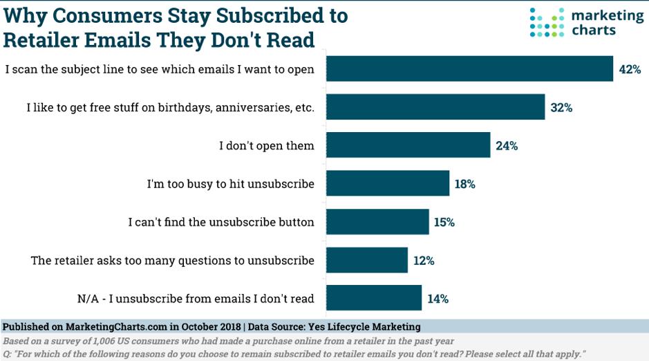 Perché i consumatori rimangono iscritti alle email dei rivenditori che non leggono