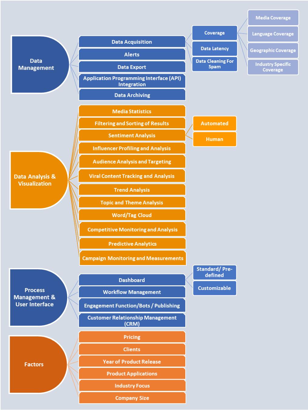 Le caratteristiche e i fattori chiave dello strumento che influiscono sul processo di selezione