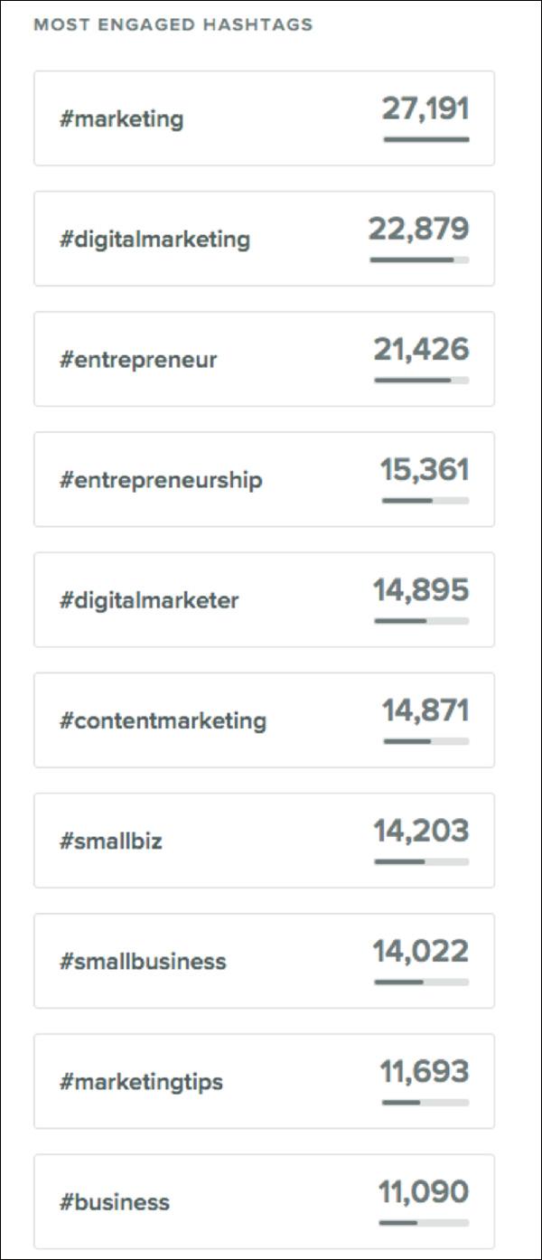 Gli hashtag più importanti di DigitalMarketer di Sprout Social