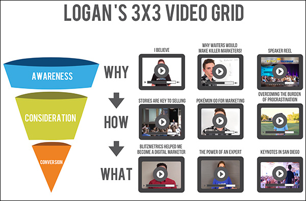 """Un esempio di un corso di Logan Young """"width ="""" 600 """"height ="""" 395"""