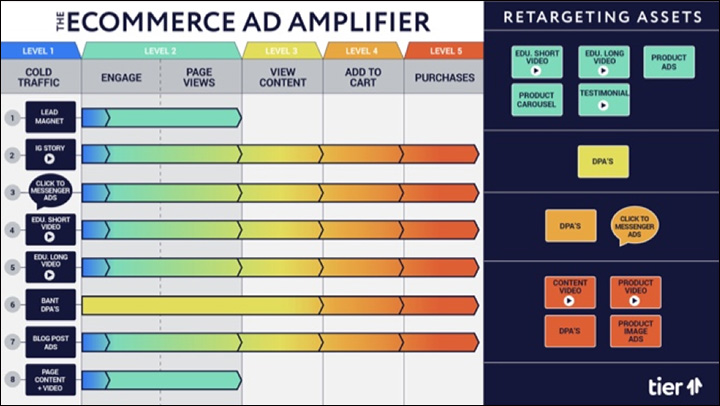 """The Ecomm Ad Amplifier™"""" width=""""720"""" height=""""406"""